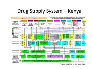 Drug  Supply System  –  Kenya