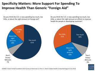 """Specificity Matters: More Support For Spending To Improve Health Than Generic """"Foreign Aid"""""""