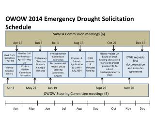 OWOW 2014 Emergency Drought Solicitation Schedule