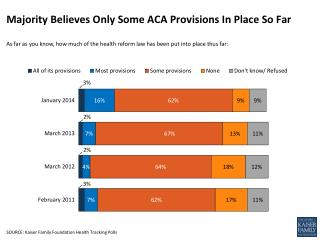 Majority Believes Only Some ACA Provisions  I n Place  S o Far