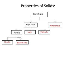 Properties of Solids:
