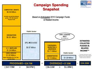 Campaign Spending  Snapshot Based on  Anticipated  2010 Campaign Funds  & Related Income