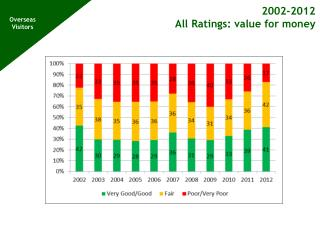 2002-2012 All Ratings : value for money