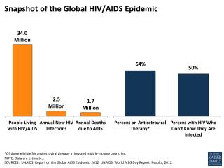 Snapshot of the Global  HIV/AIDS Epidemic
