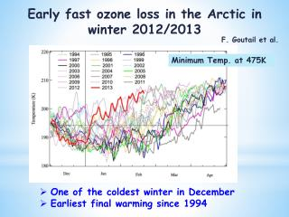 One of the coldest winter in December Earliest final warming since 1994