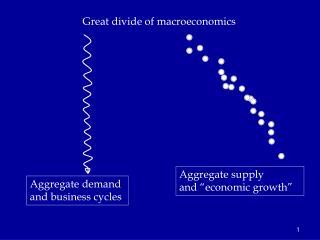 Great divide  of macroeconomics