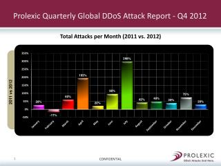 Prolexic  Quarterly Global  DDoS  Attack Report - Q4 2012
