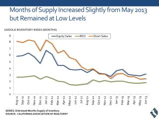 Months of Supply Increased Slightly from May 2013 but Remained at Low Levels
