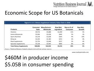 Economic Scope for US Botanicals