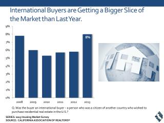 International Buyers are Getting a Bigger Slice of the Market than Last Year.