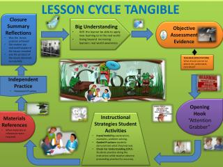 LESSON CYCLE TANGIBLE