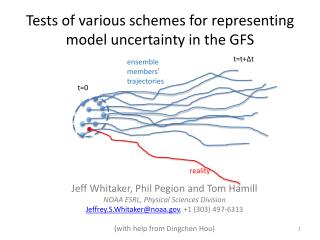 Tests of various schemes for representing model uncertainty in the GFS