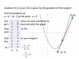 Gradient of a Curve: this is given by the gradient of the tangent