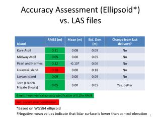 Accuracy Assessment (Ellipsoid*) vs. LAS files