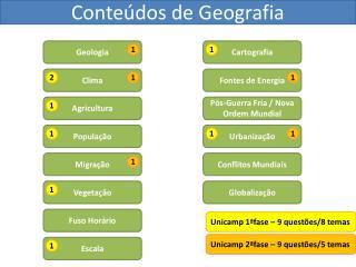 Conteúdos de Geografia