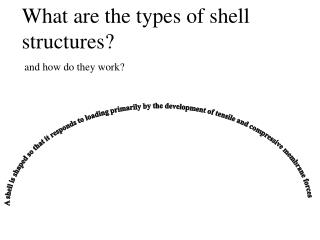A shell is shaped so that it responds to loading primarily by the development of tensile and compressive membrane forces