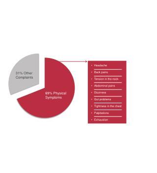 31% Other Complaints