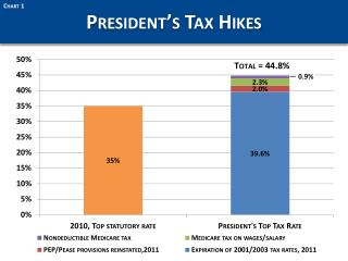 President's Tax Hikes