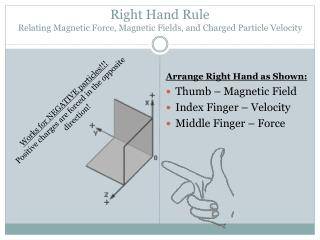 Right Hand Rule Relating Magnetic Force, Magnetic Fields, and Charged Particle Velocity
