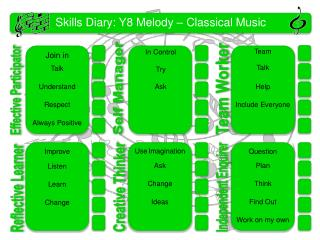 Skills Diary:  Y8 Melody  –  Classical Music