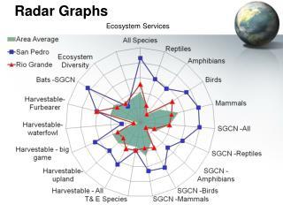 Radar Graphs