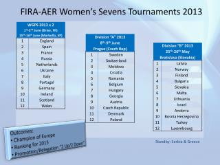 FIRA-AER Women's Sevens Tournaments 2013