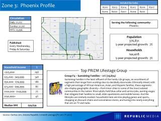 Zone 3:  Phoenix Profile