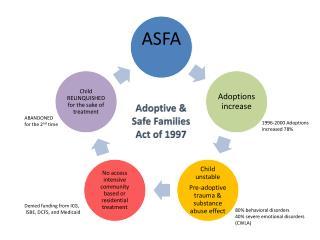 Adoptive &  Safe Families  Act of 1997