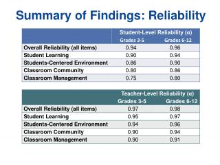 Summary of Findings: Reliability