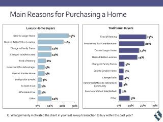 Main Reasons for Purchasing a Home