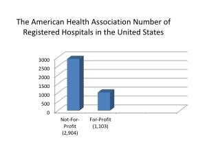 The American Health Association Number of Registered Hospitals in the United States