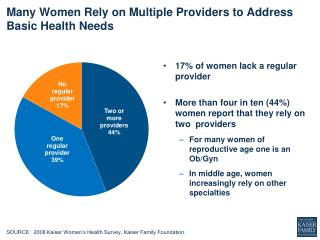 Many  Women  R ely  on  Multiple Providers to Address Basic Health  N eeds