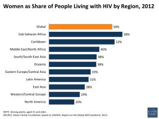 Women as Share of People Living with HIV by Region,  2012