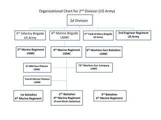 2d Division