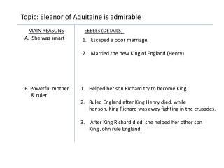 Topic: Eleanor of Aquitaine is admirable