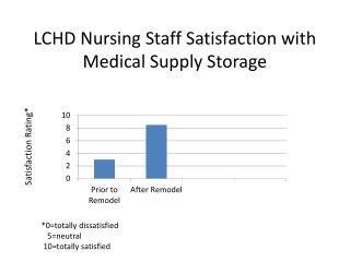 LCHD Nursing Staff Satisfaction with Medical Supply Storage