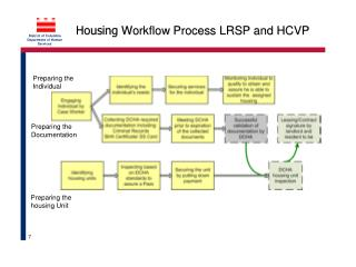 Process Overview – Client Identification to Lease-Up