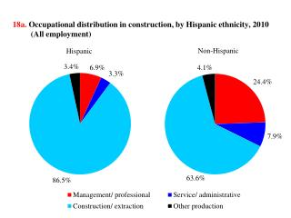 18a.  Occupational distribution in construction, by Hispanic ethnicity, 2010  (All employment )