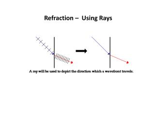 Refraction �  Using Rays