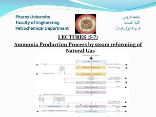 LECTURES  ( 5-7) Ammonia Production Process by steam reforming of Natural Gas
