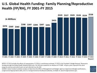 U.S. Global Health Funding: Family Planning/Reproductive Health (FP/RH), FY 2001-FY 2015