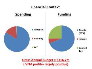 Financial Context