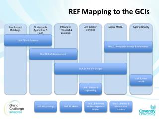 REF Mapping to the GCIs
