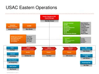 USAC Eastern Operations