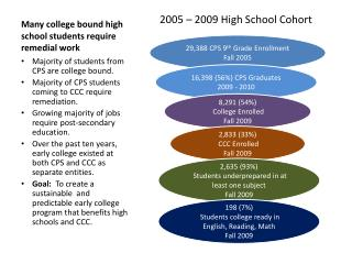 Many college bound high school students require remedial work