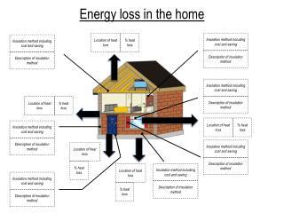 Energy loss in the home