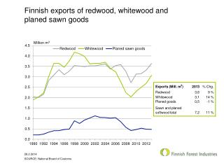 Finnish exports of redwood, whitewood and planed sawn goods