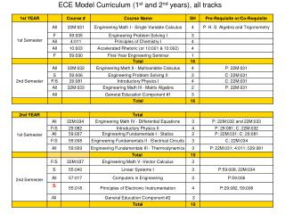 ECE Model Curriculum (1 st  and 2 nd  years), all tracks