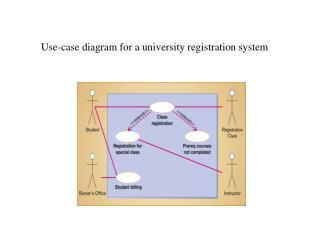 Use-case diagram for a university registration system