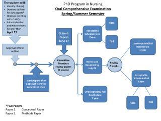 PhD Program in Nursing Oral Comprehensive Examination Spring/Summer Semester